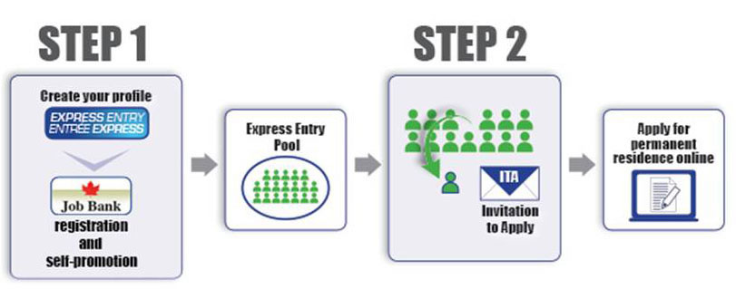 Express Entry Step Chart